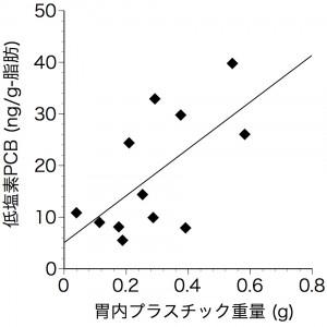 図11 ハシボソプラスチックとPCB濃度